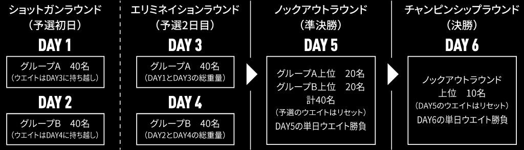 バスプロツアー大会詳細
